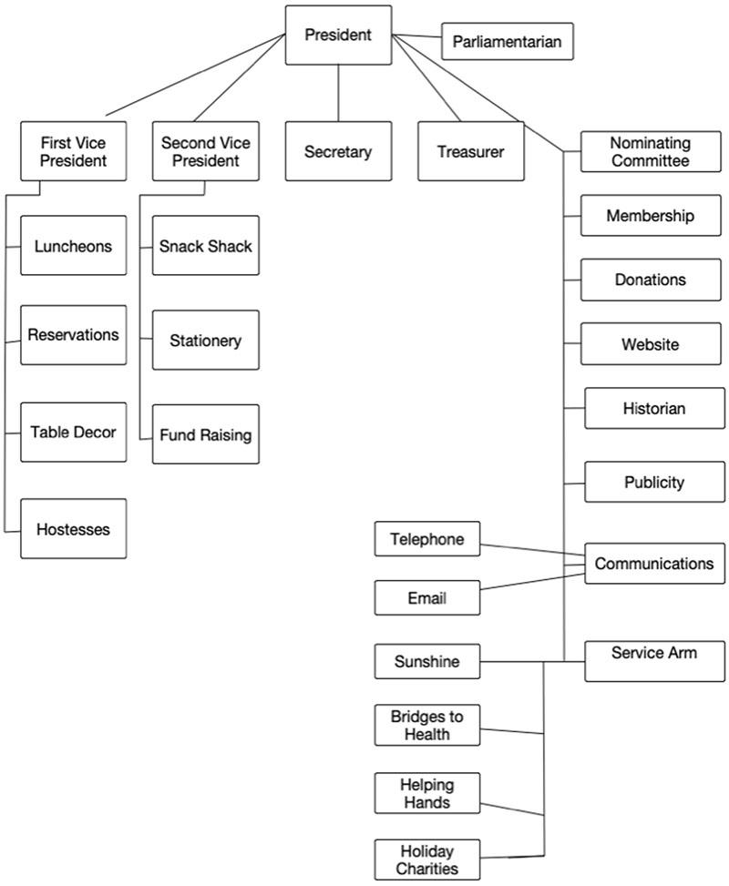 Firebelles Organization Chart